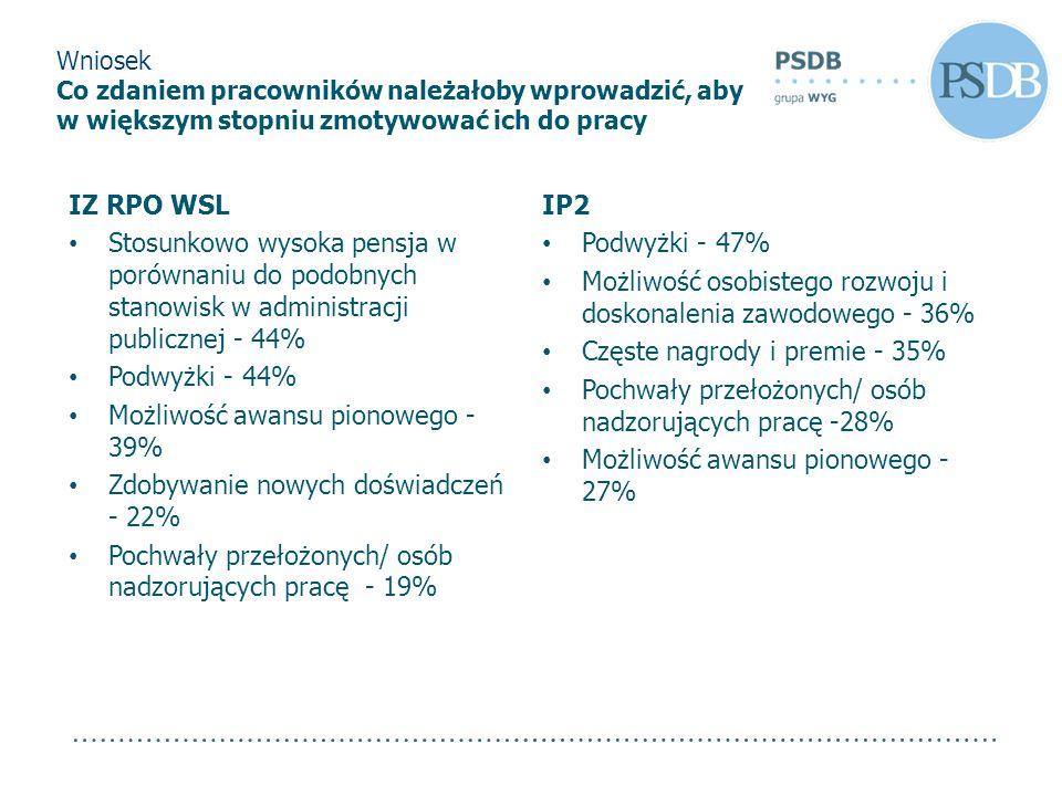 IZ RPO WSL Stosunkowo wysoka pensja w porównaniu do podobnych stanowisk w administracji publicznej - 44% Podwyżki - 44% Możliwość awansu pionowego - 3