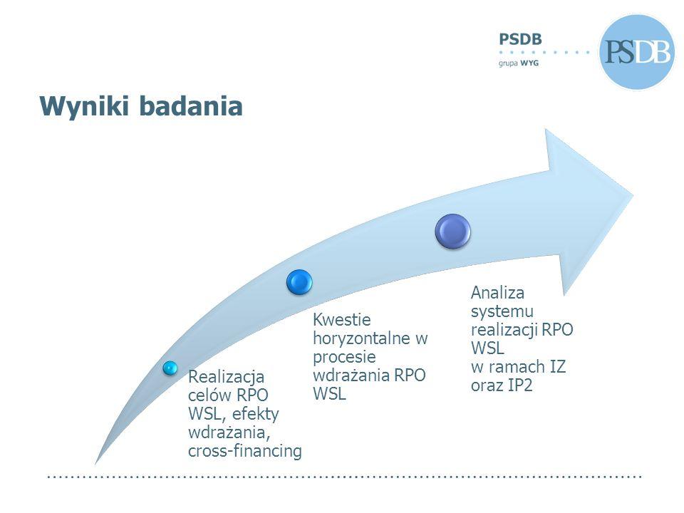 Realizacja celów RPO WSL, efekty wdrażania, cross-financing Kwestie horyzontalne w procesie wdrażania RPO WSL Analiza systemu realizacji RPO WSL w ram