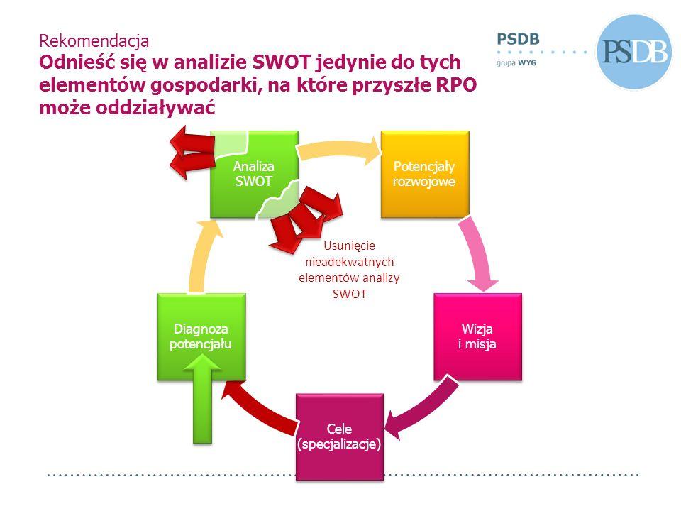 Rekomendacja Odnieść się w analizie SWOT jedynie do tych elementów gospodarki, na które przyszłe RPO może oddziaływać Potencjały rozwojowe Wizja i mis