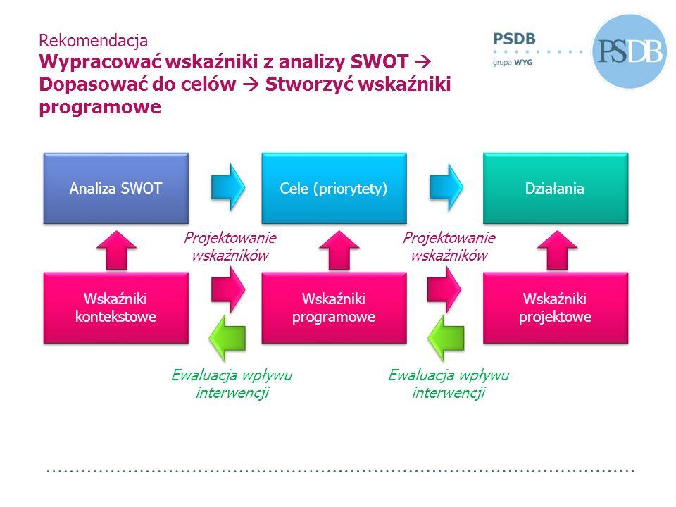 Rekomendacja Wypracować wskaźniki z analizy SWOT Dopasować do celów Stworzyć wskaźniki programowe Analiza SWOT Cele (priorytety) Działania Wskaźniki k