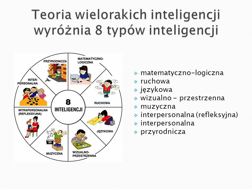 matematyczno-logiczna ruchowa językowa wizualno - przestrzenna muzyczna interpersonalna (refleksyjna) interpersonalna przyrodnicza