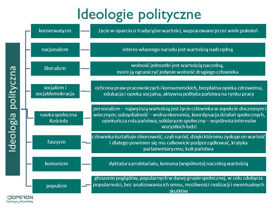 Ideologie polityczne Ideologia polityczna konserwatyzmżycie w oparciu o tradycyjne wartości, wypracowane przez wiele pokoleń nacjonalizminteres własnego narodu jest wartością nadrzędną liberalizm wolność jednostki jest wartością naczelną, może ją ograniczyć jedynie wolność drugiego człowieka socjalizm i socjaldemokracja ochrona praw pracowniczych i konsumenckich, bezpłatna opieka zdrowotna, edukacja i opieka socjalna, aktywna polityka państwa na rynku pracy faszyzm człowieka kształtuje zbiorowość, czyli naród, dzięki któremu zyskuje on wartość i dlatego powinien się mu całkowicie podporządkować, krytyka parlamentaryzmu, kult państwa komunizmdyktatura proletariatu, komuna (wspólnota) naczelną wartością populizm głoszenie poglądów, popularnych w danej grupie społecznej, w celu zdobycia popularności, bez analizowania ich sensu, możliwości realizacji i ewentualnych skutków nauka społeczna Kościoła personalizm – najwyższą wartością jest życie człowieka w aspekcie doczesnym i wiecznym; subsydialność – wolna ekonomia, koordynacja działań społecznych, opiekuńcza rola państwa; solidaryzm społeczny – wspólnota interesów wszystkich ludzi