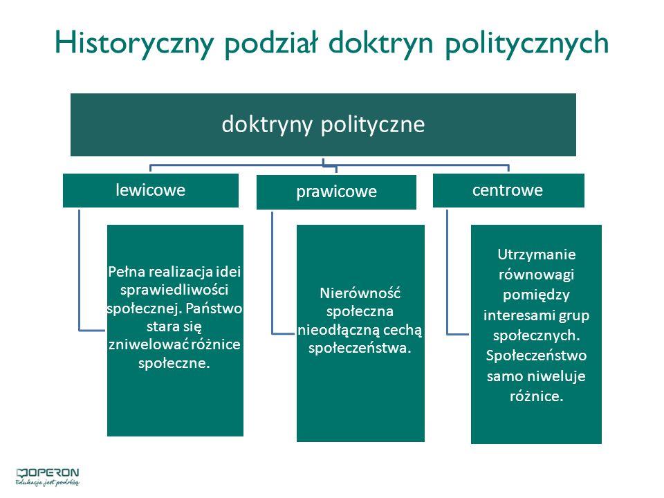Historyczny podział doktryn politycznych doktryny polityczne lewicowe Pełna realizacja idei sprawiedliwości społecznej.