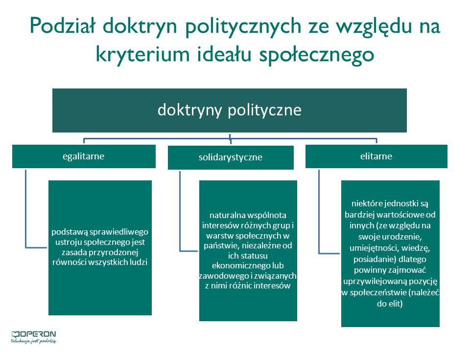 Podział doktryn politycznych ze względu na kryterium ideału społecznego doktryny polityczne egalitarne podstawą sprawiedliwego ustroju społecznego jest zasada przyrodzonej równości wszystkich ludzi solidarystyczne naturalna wspólnota interesów różnych grup i warstw społecznych w państwie, niezależne od ich statusu ekonomicznego lub zawodowego i związanych z nimi różnic interesów elitarne niektóre jednostki są bardziej wartościowe od innych (ze względu na swoje urodzenie, umiejętności, wiedzę, posiadanie) dlatego powinny zajmować uprzywilejowaną pozycję w społeczeństwie (należeć do elit)