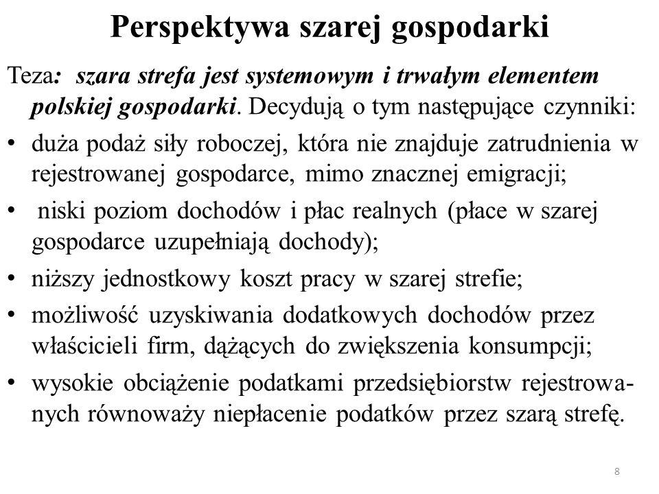 Perspektywa szarej gospodarki Teza: szara strefa jest systemowym i trwałym elementem polskiej gospodarki. Decydują o tym następujące czynniki: duża po