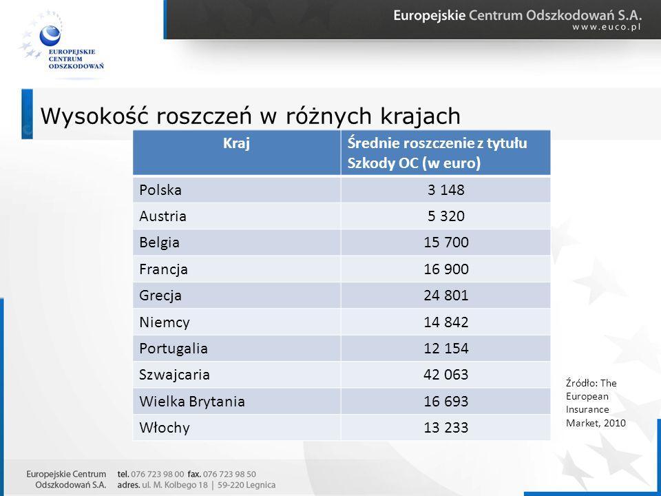 Wysokość roszczeń w różnych krajach KrajŚrednie roszczenie z tytułu Szkody OC (w euro) Polska3 148 Austria5 320 Belgia15 700 Francja16 900 Grecja24 80