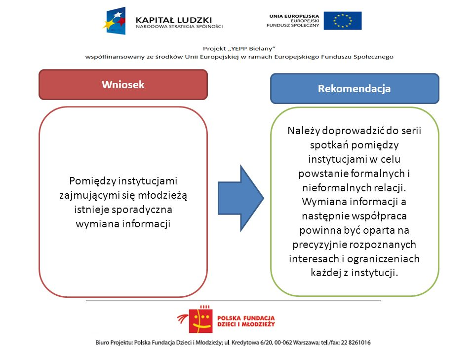 Należy doprowadzić do serii spotkań pomiędzy instytucjami w celu powstanie formalnych i nieformalnych relacji. Wymiana informacji a następnie współpra