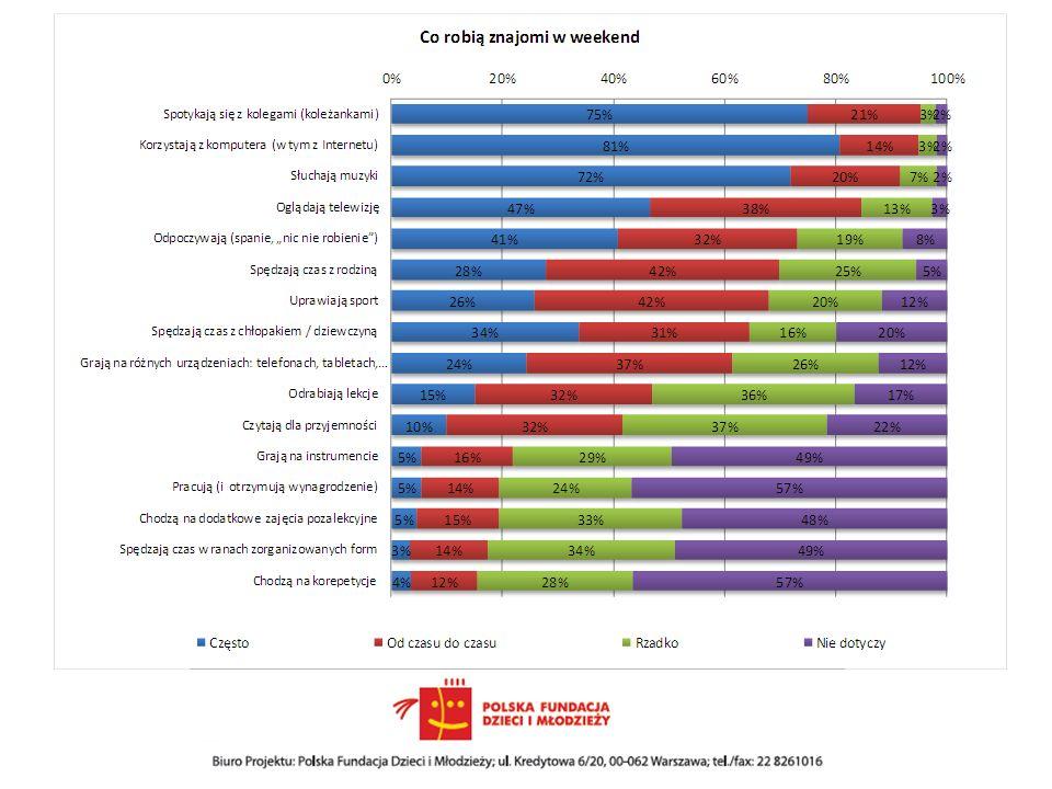 Współpraca - wnioski Ograniczone znaczenia szkoły – obecnie szkoło koncentruje się głównie na przeprowadzeniu obowiązkowych zajęć Niewielka współpraca instytucji zajmującymi się młodzieżą (brak przepływu informacji) Nauczyciele (i szkoła) w niewielkim stopniu interesują się sposobem spędzania wolnego czasu przez uczniów Oferta głównie dla dzieci (mniej dla młodzieży) – Luka w ofercie dla gimnazjalistów