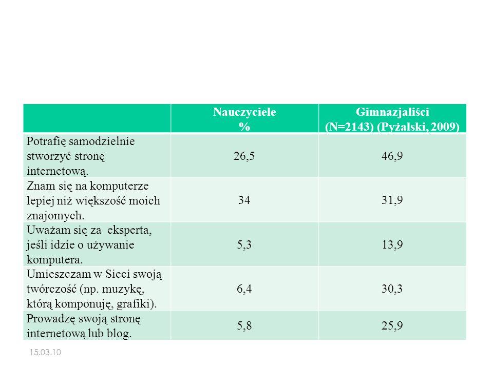Nauczyciele % Gimnazjaliści (N=2143) (Pyżalski, 2009) Potrafię samodzielnie stworzyć stronę internetową. 26,546,9 Znam się na komputerze lepiej niż wi