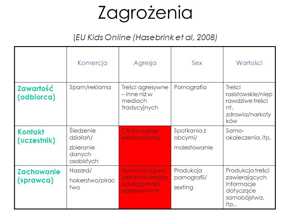 Zagrożenia (EU Kids Online (Hasebrink et al, 2008) KomercjaAgresjaSexWartości Zawartość (odbiorca) Spam/reklamaTreści agresywne – inne niż w mediach t