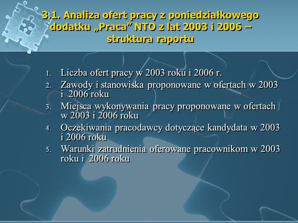 3.1. Analiza ofert pracy z poniedziałkowego dodatku Praca NTO z lat 2003 i 2006 – struktura raportu 1. Liczba ofert pracy w 2003 roku i 2006 r. 2. Zaw