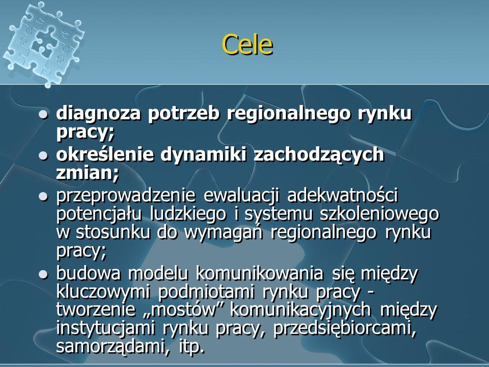 Cele diagnoza potrzeb regionalnego rynku pracy; określenie dynamiki zachodzących zmian; przeprowadzenie ewaluacji adekwatności potencjału ludzkiego i