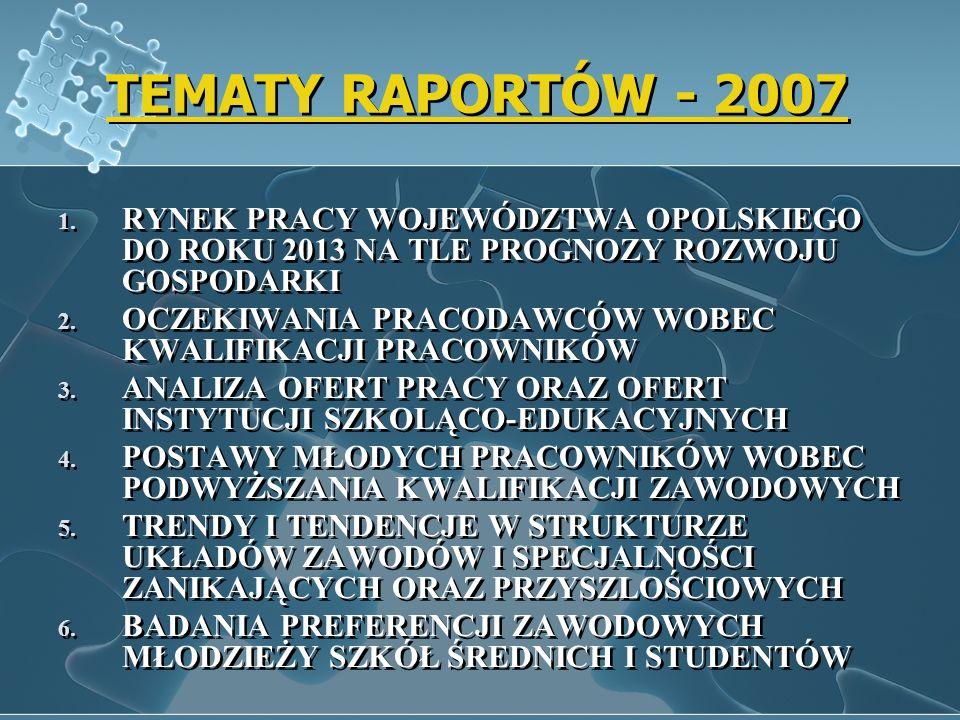 TEMATY RAPORTÓW - 2007 1. RYNEK PRACY WOJEWÓDZTWA OPOLSKIEGO DO ROKU 2013 NA TLE PROGNOZY ROZWOJU GOSPODARKI 2. OCZEKIWANIA PRACODAWCÓW WOBEC KWALIFIK