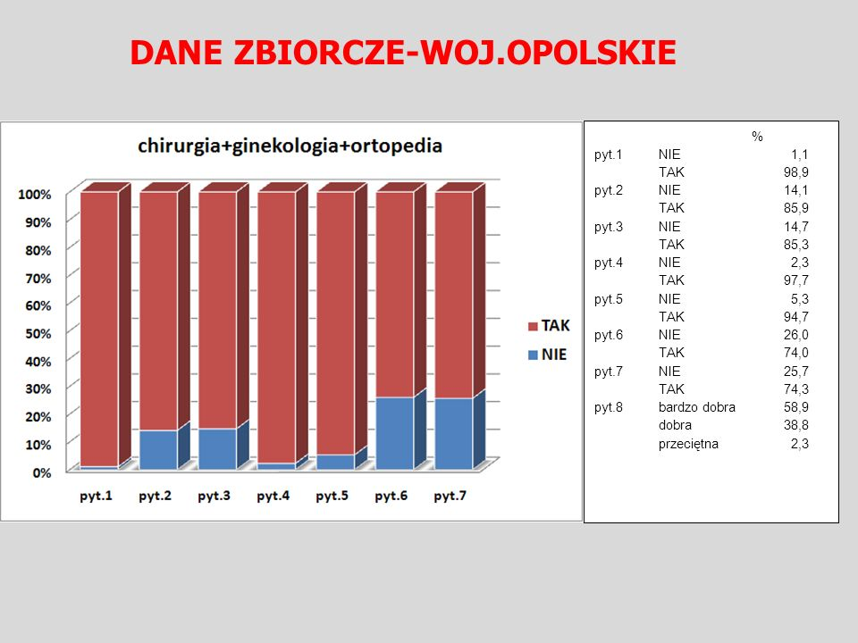 DANE ZBIORCZE-WOJ.OPOLSKIE % pyt.1NIE1,1 TAK98,9 pyt.2NIE14,1 TAK85,9 pyt.3NIE14,7 TAK85,3 pyt.4NIE2,3 TAK97,7 pyt.5NIE5,3 TAK94,7 pyt.6NIE26,0 TAK74,