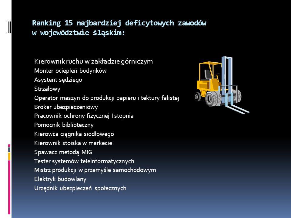 Ranking 15 najbardziej deficytowych zawodów w województwie śląskim: Kierownik ruchu w zakładzie górniczym Monter ociepleń budynków Asystent sędziego S