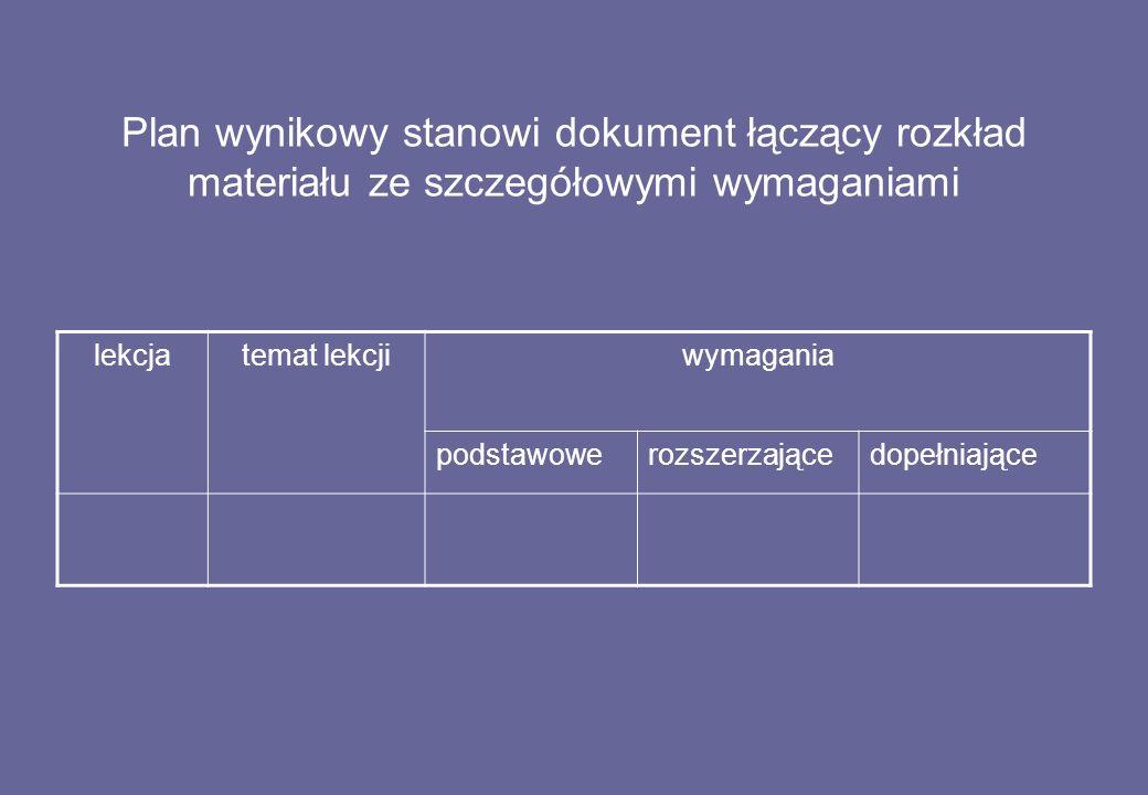 Plan wynikowy stanowi dokument łączący rozkład materiału ze szczegółowymi wymaganiami lekcjatemat lekcjiwymagania podstawowerozszerzającedopełniające