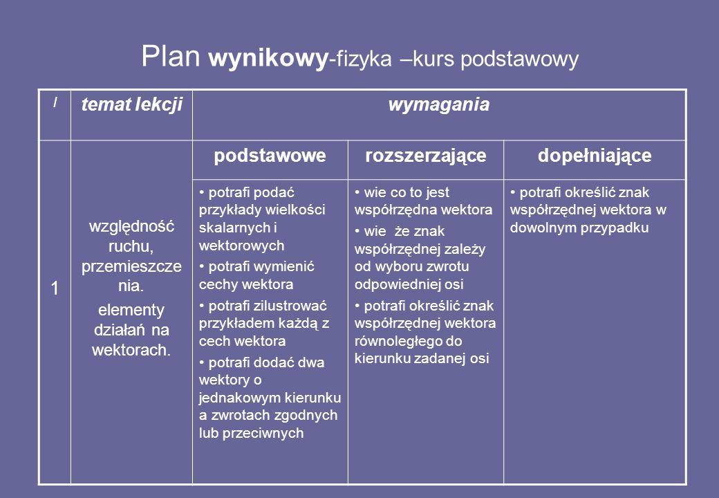Plan wynikowy -fizyka –kurs podstawowy l temat lekcjiwymagania 1 względność ruchu, przemieszcze nia.