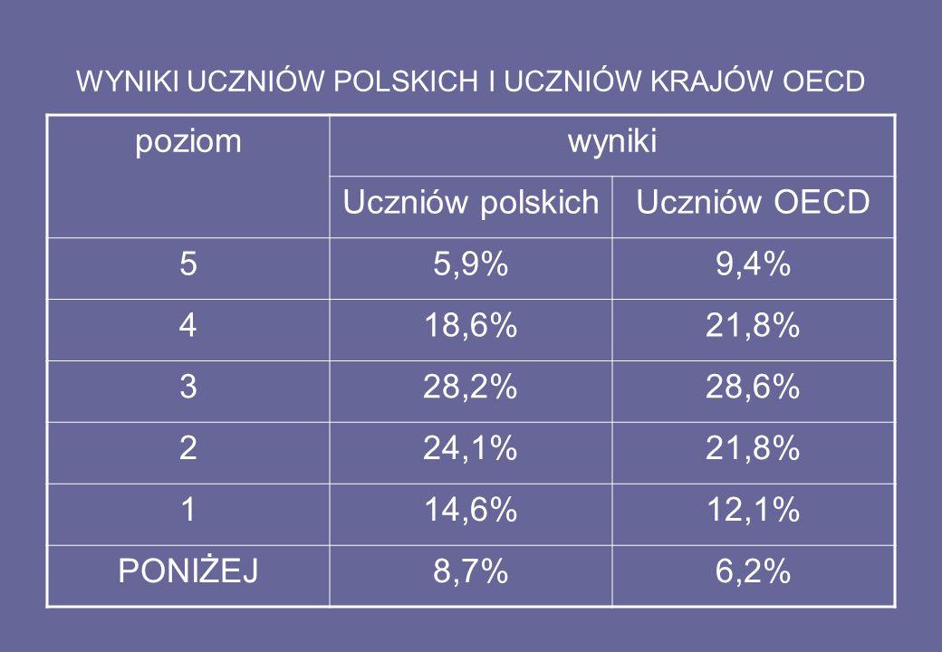 WYNIKI UCZNIÓW POLSKICH I UCZNIÓW KRAJÓW OECD poziomwyniki Uczniów polskichUczniów OECD 55,9%9,4% 418,6%21,8% 328,2%28,6% 224,1%21,8% 114,6%12,1% PONIŻEJ8,7%6,2%