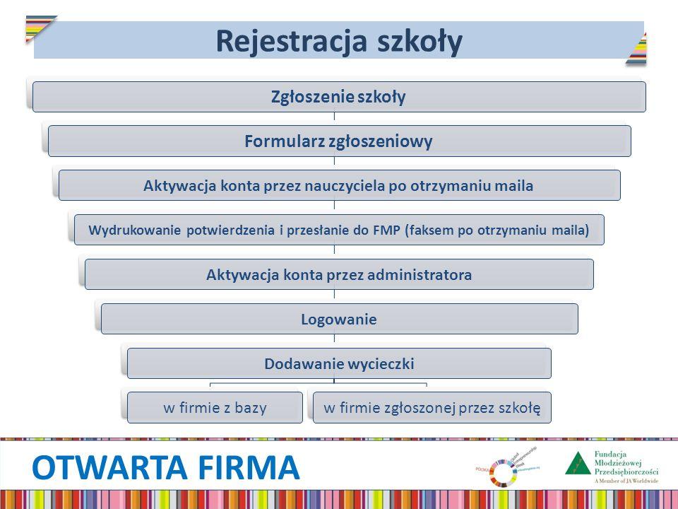 OTWARTA FIRMA Rejestracja szkoły Zgłoszenie szkołyFormularz zgłoszeniowy Aktywacja konta przez nauczyciela po otrzymaniu maila Wydrukowanie potwierdze