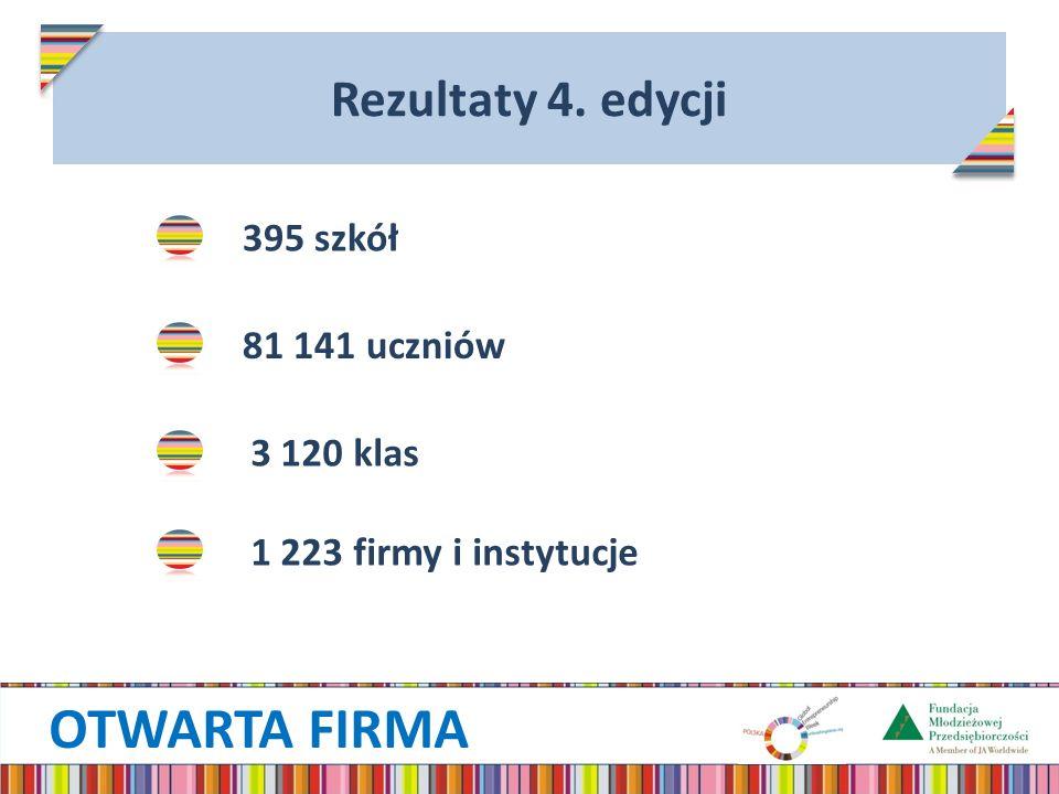 OTWARTA FIRMA Rezultaty 4. edycji 395 szkół 81 141 uczniów 3 120 klas 1 223 firmy i instytucje