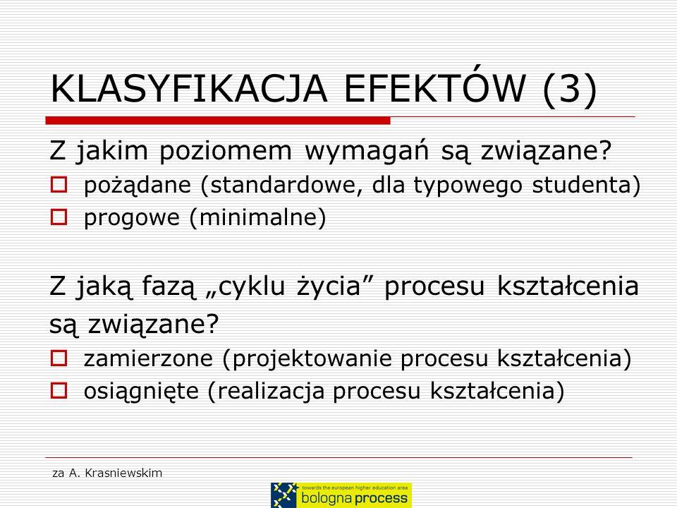 za A. Krasniewskim KLASYFIKACJA EFEKTÓW (3) Z jakim poziomem wymagań są związane? pożądane (standardowe, dla typowego studenta) progowe (minimalne) Z
