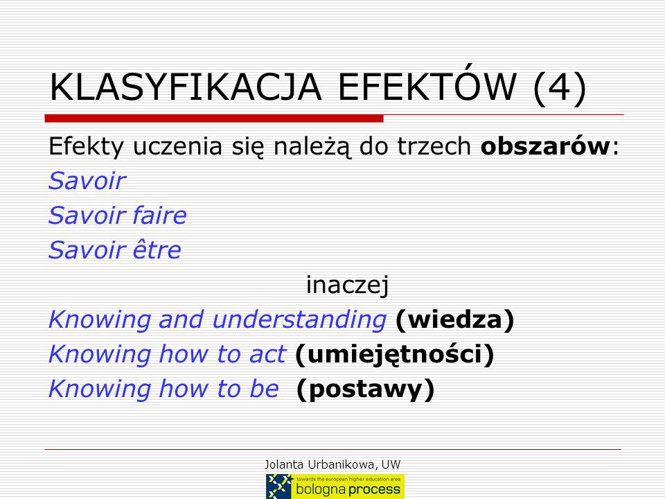 Jolanta Urbanikowa, UW KLASYFIKACJA EFEKTÓW (4) Efekty uczenia się należą do trzech obszarów: Savoir Savoir faire Savoir être inaczej Knowing and unde