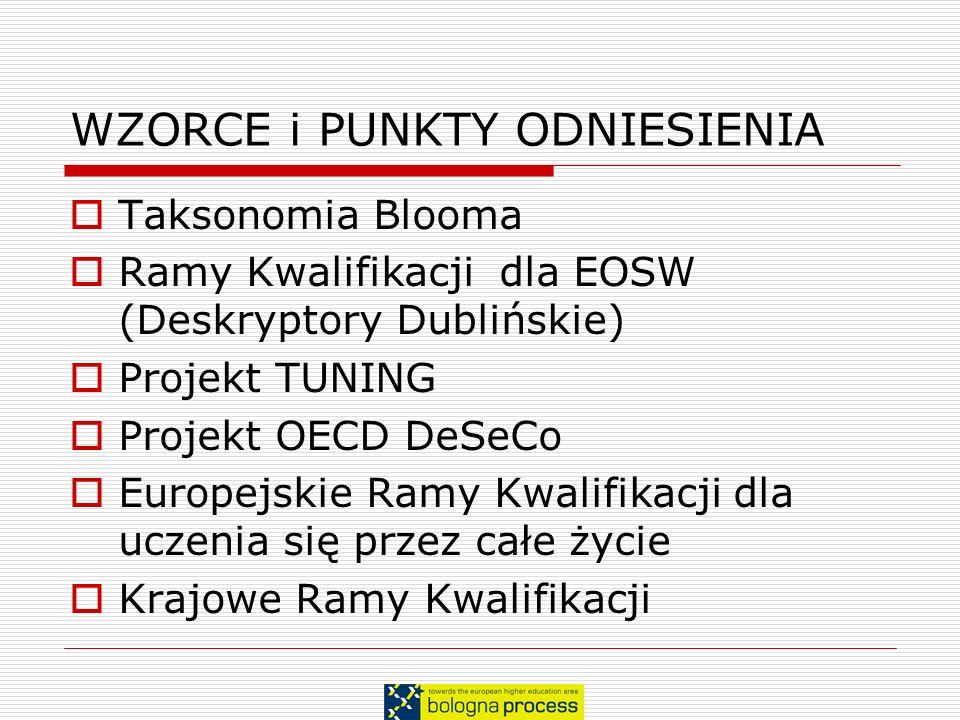 WZORCE i PUNKTY ODNIESIENIA Taksonomia Blooma Ramy Kwalifikacji dla EOSW (Deskryptory Dublińskie) Projekt TUNING Projekt OECD DeSeCo Europejskie Ramy