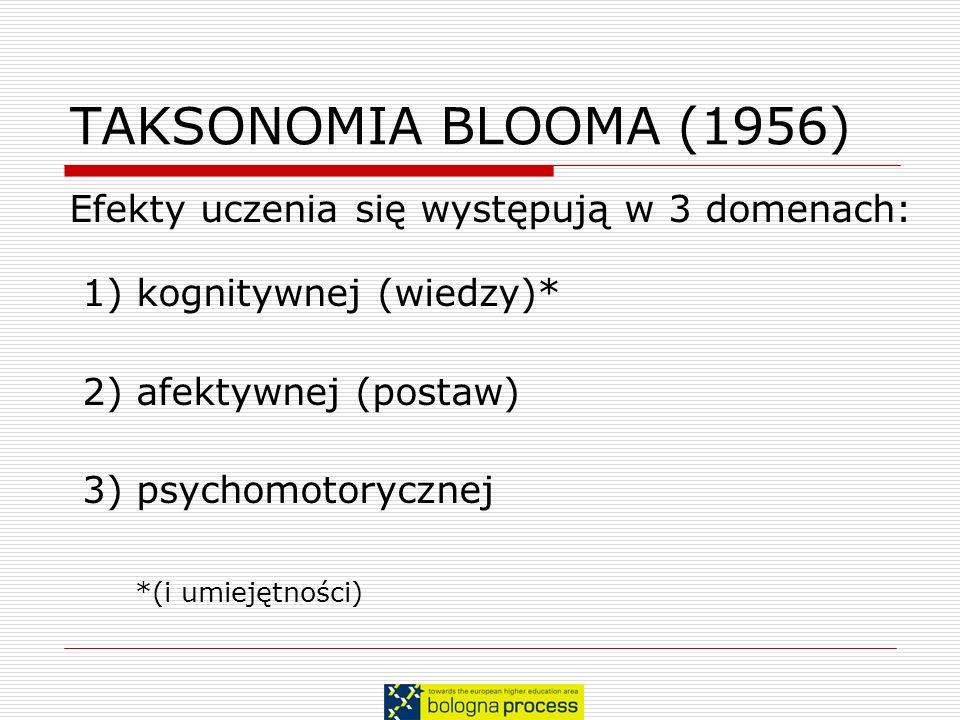 TAKSONOMIA BLOOMA (1956) Efekty uczenia się występują w 3 domenach: 1) kognitywnej (wiedzy)* 2) afektywnej (postaw) 3) psychomotorycznej *(i umiejętno