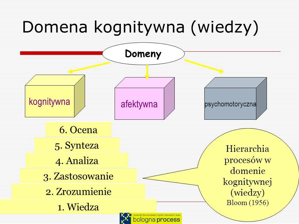 Domena kognitywna (wiedzy) Domeny kognitywna psychomotoryczna afektywna 1. Wiedza 3. Zastosowanie 2. Zrozumienie 4. Analiza 5. Synteza 6. Ocena Hierar