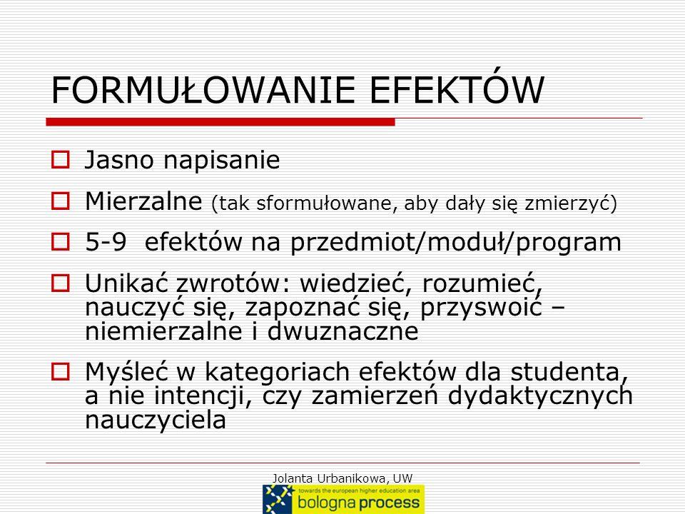 Jolanta Urbanikowa, UW FORMUŁOWANIE EFEKTÓW Jasno napisanie Mierzalne (tak sformułowane, aby dały się zmierzyć) 5-9 efektów na przedmiot/moduł/program