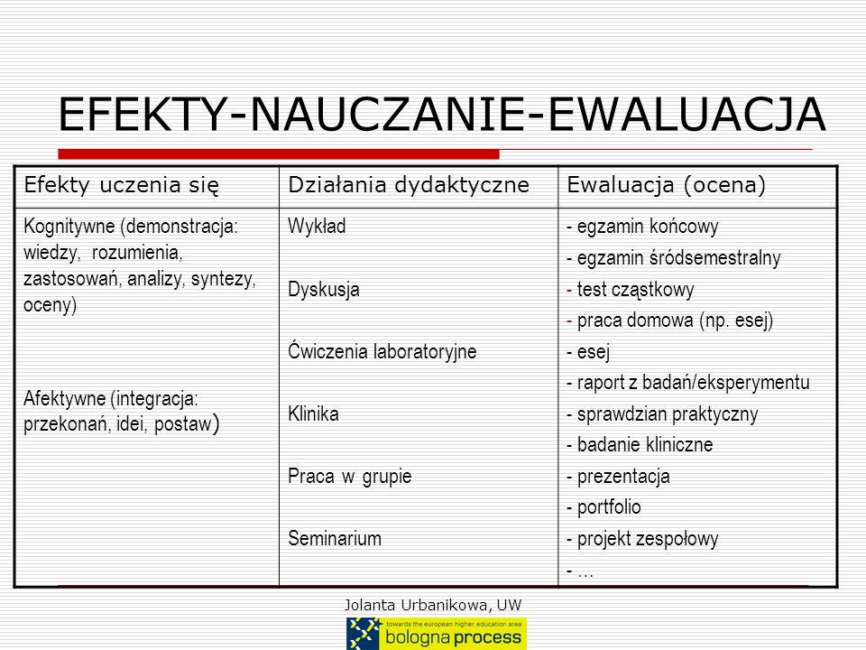 Jolanta Urbanikowa, UW EFEKTY-NAUCZANIE-EWALUACJA Efekty uczenia sięDziałania dydaktyczneEwaluacja (ocena) Kognitywne (demonstracja: wiedzy, rozumieni