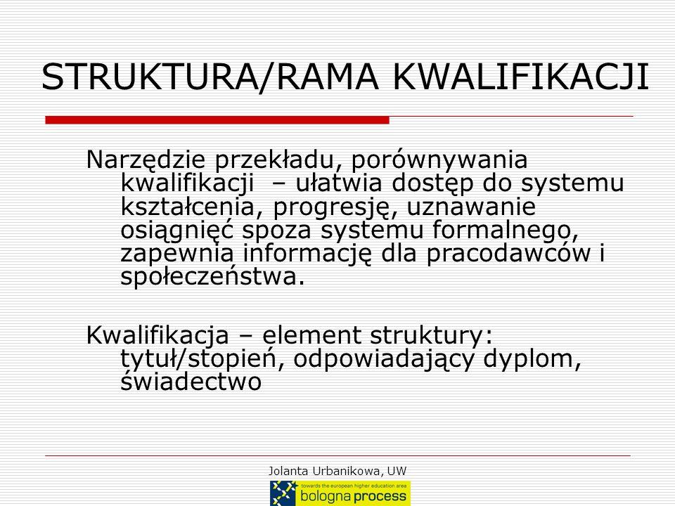 Jolanta Urbanikowa, UW STRUKTURA/RAMA KWALIFIKACJI Narzędzie przekładu, porównywania kwalifikacji – ułatwia dostęp do systemu kształcenia, progresję,