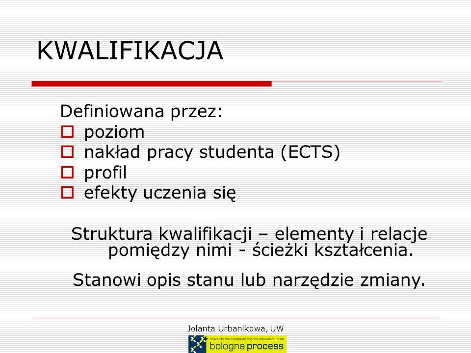 Jolanta Urbanikowa, UW KWALIFIKACJA Definiowana przez: poziom nakład pracy studenta (ECTS) profil efekty uczenia się Struktura kwalifikacji – elementy
