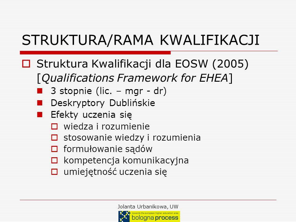 Jolanta Urbanikowa, UW STRUKTURA/RAMA KWALIFIKACJI Struktura Kwalifikacji dla EOSW (2005) [Qualifications Framework for EHEA] 3 stopnie (lic. – mgr -