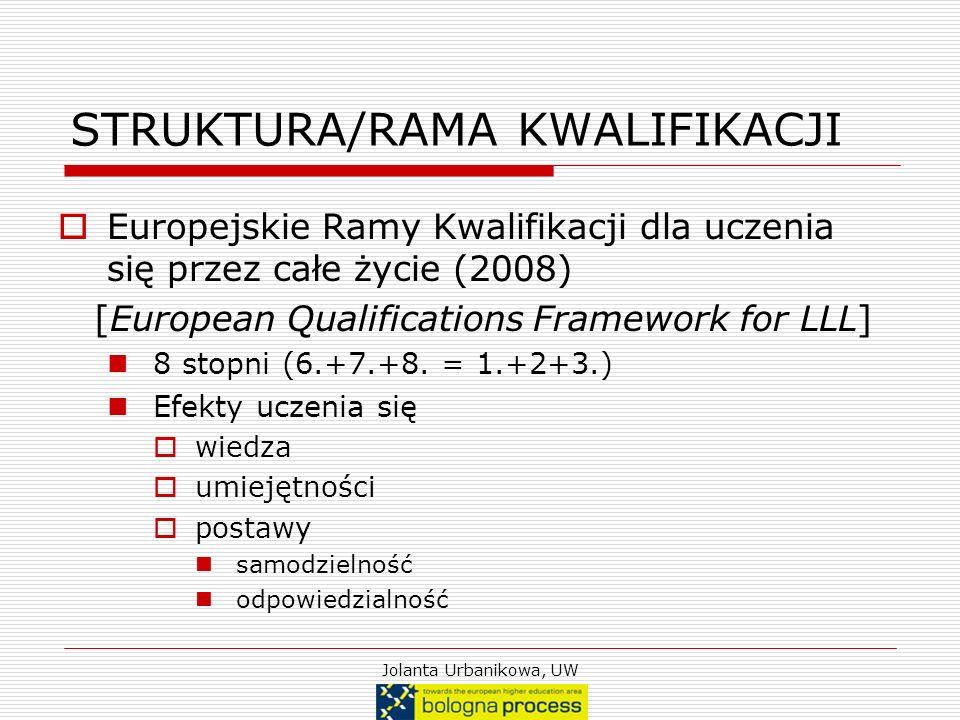 Jolanta Urbanikowa, UW STRUKTURA/RAMA KWALIFIKACJI Europejskie Ramy Kwalifikacji dla uczenia się przez całe życie (2008) [European Qualifications Fram