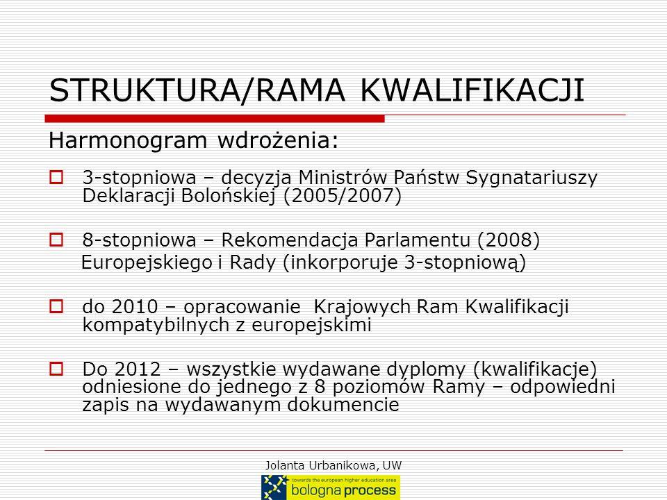 Jolanta Urbanikowa, UW STRUKTURA/RAMA KWALIFIKACJI Harmonogram wdrożenia: 3-stopniowa – decyzja Ministrów Państw Sygnatariuszy Deklaracji Bolońskiej (