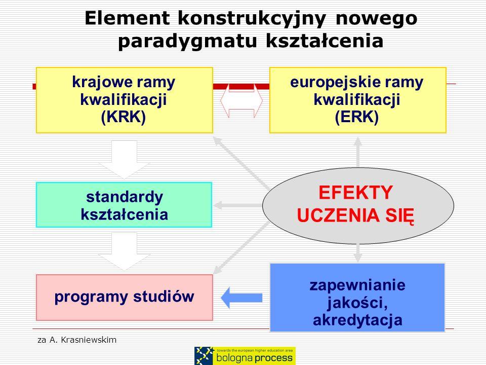 za A. Krasniewskim krajowe ramy kwalifikacji (KRK) standardy kształcenia programy studiów EFEKTY UCZENIA SIĘ zapewnianie jakości, akredytacja europejs