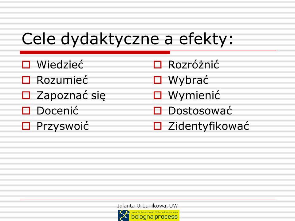 Jolanta Urbanikowa, UW Cele dydaktyczne a efekty: Wiedzieć Rozumieć Zapoznać się Docenić Przyswoić Rozróżnić Wybrać Wymienić Dostosować Zidentyfikować