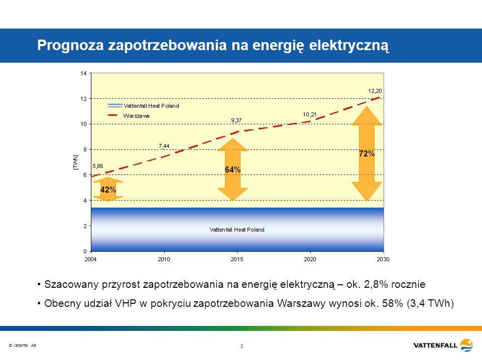 © Vattenfall AB 3 Prognoza zapotrzebowania na energię elektryczną 64% Szacowany przyrost zapotrzebowania na energię elektryczną – ok. 2,8% rocznie Obe