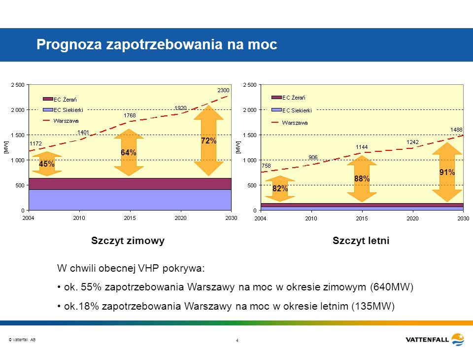 © Vattenfall AB 4 Prognoza zapotrzebowania na moc Szczyt zimowySzczyt letni W chwili obecnej VHP pokrywa: ok. 55% zapotrzebowania Warszawy na moc w ok