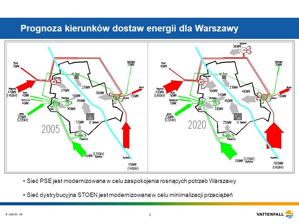 © Vattenfall AB 5 Prognoza kierunków dostaw energii dla Warszawy Sieć PSE jest modernizowana w celu zaspokojenia rosnących potrzeb Warszawy Sieć dystr