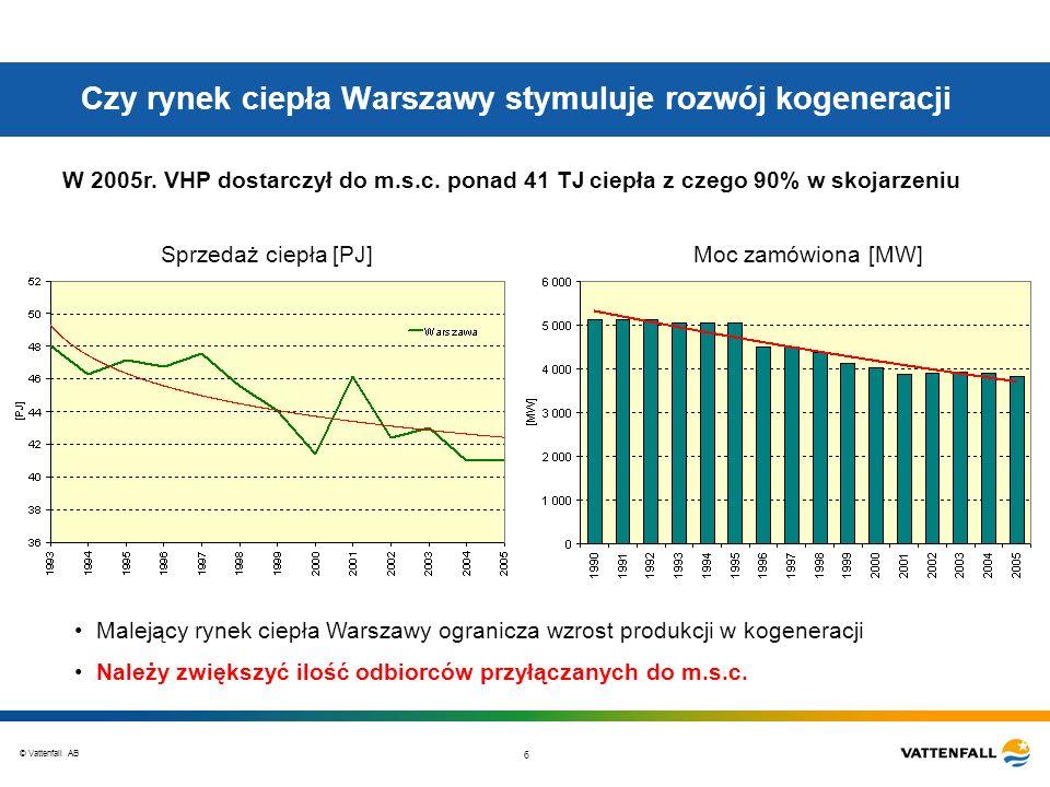 © Vattenfall AB 6 Czy rynek ciepła Warszawy stymuluje rozwój kogeneracji Malejący rynek ciepła Warszawy ogranicza wzrost produkcji w kogeneracji Należ