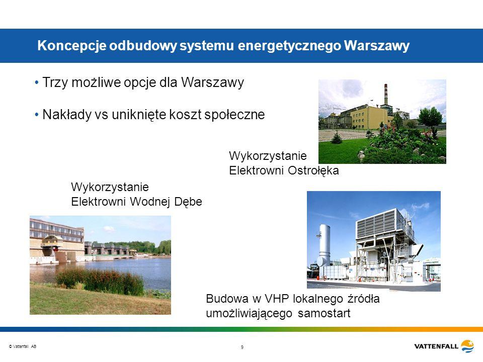 © Vattenfall AB 9 Koncepcje odbudowy systemu energetycznego Warszawy Trzy możliwe opcje dla Warszawy Nakłady vs uniknięte koszt społeczne Wykorzystani