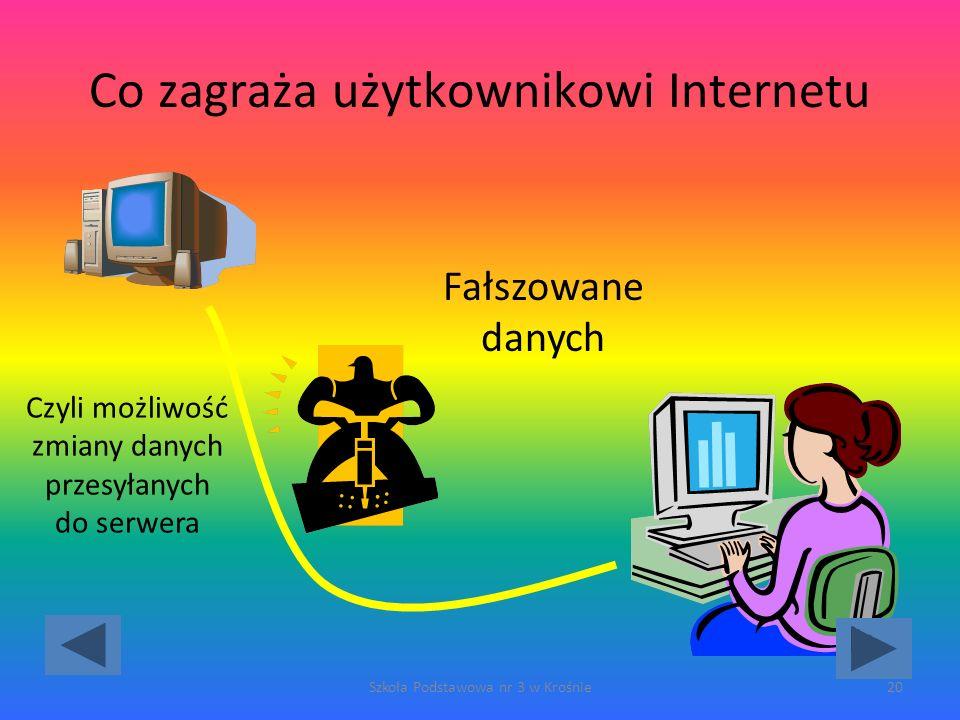 Co zagraża użytkownikowi Internetu Szkoła Podstawowa nr 3 w Krośnie20 Fałszowane danych Czyli możliwość zmiany danych przesyłanych do serwera