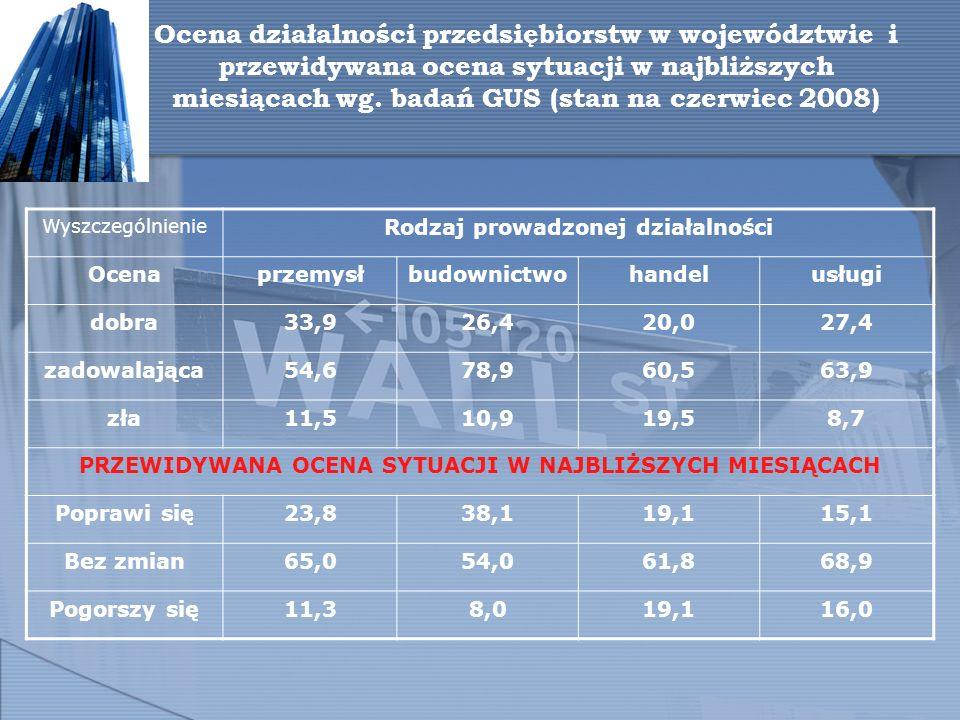 Ocena działalności przedsiębiorstw w województwie i przewidywana ocena sytuacji w najbliższych miesiącach wg.