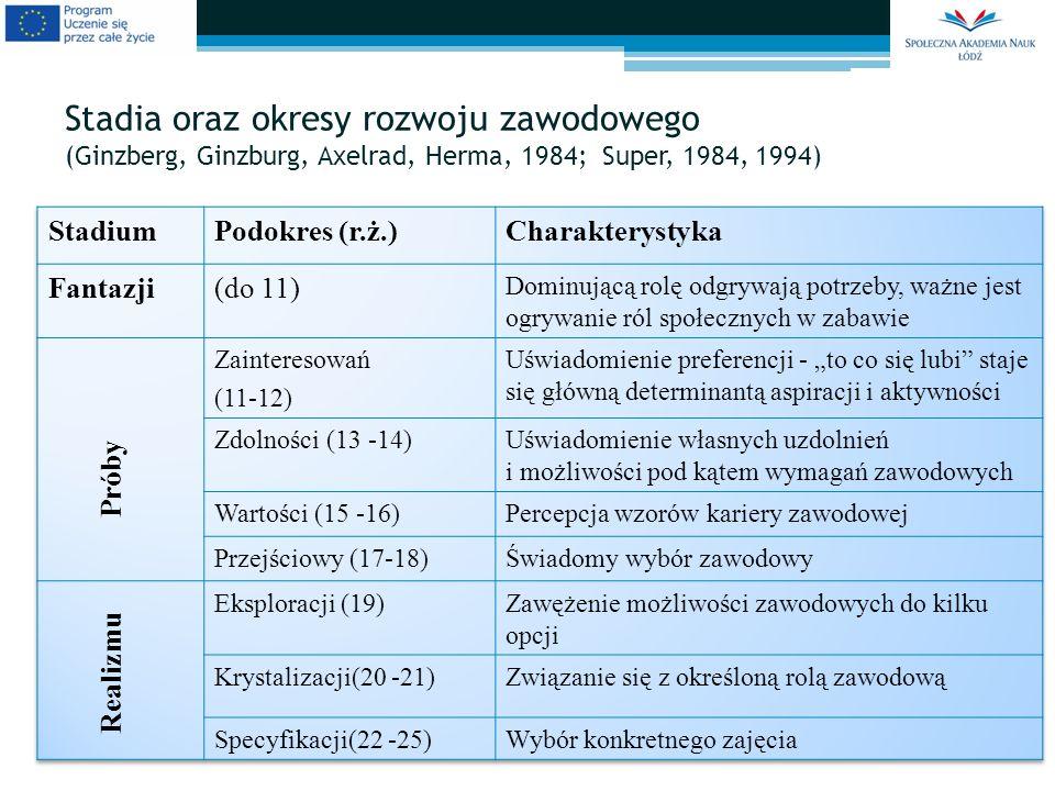 Stadia oraz okresy rozwoju zawodowego (Ginzberg, Ginzburg, Axelrad, Herma, 1984; Super, 1984, 1994) Realizmu Próby
