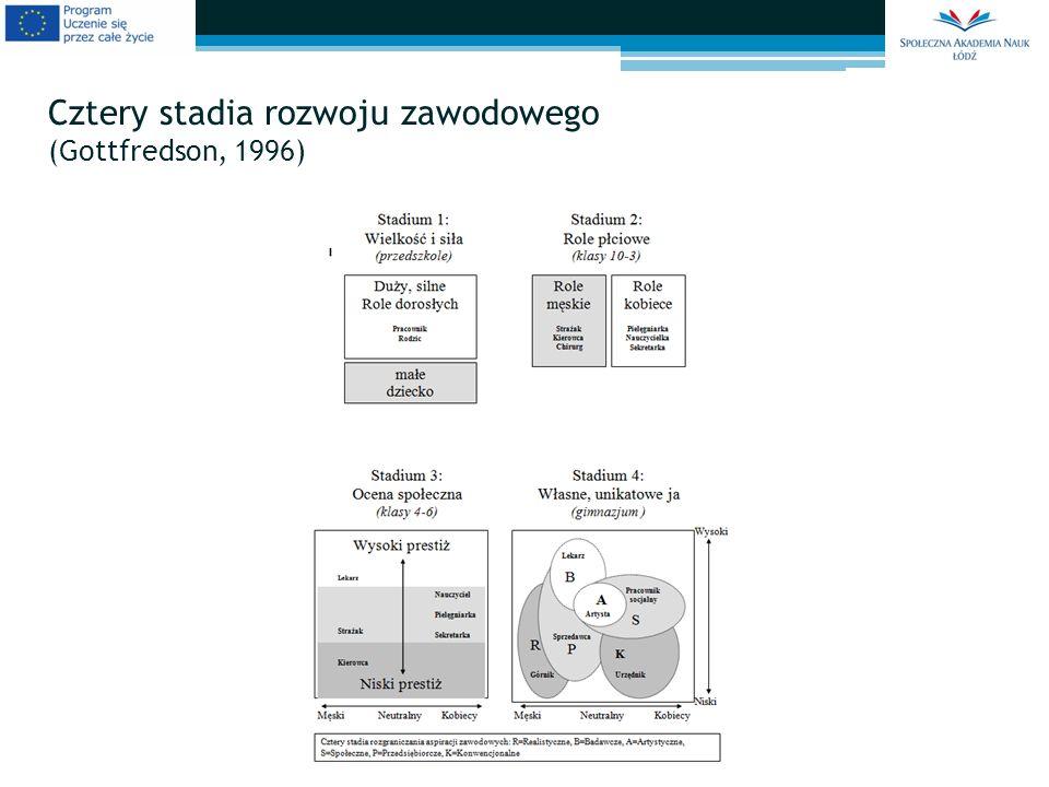 Cztery stadia rozwoju zawodowego (Gottfredson, 1996)