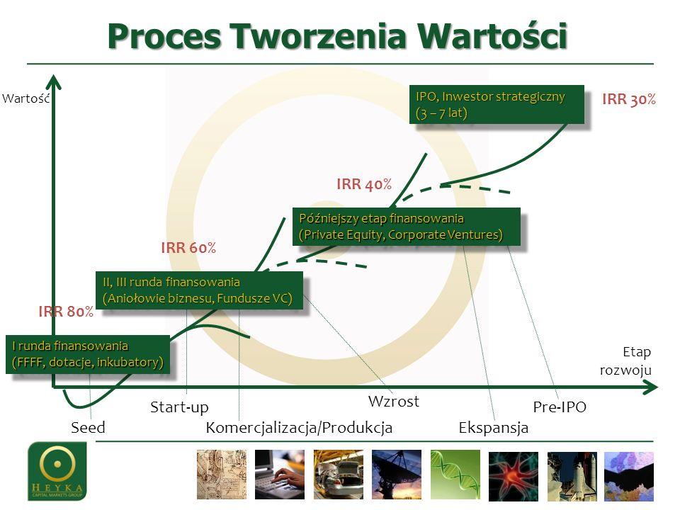Proces Tworzenia Wartości Seed Wzrost Komercjalizacja/Produkcja Start-up Ekspansja Pre-IPO IPO, Inwestor strategiczny (3 – 7 lat) Etap rozwoju Wartość