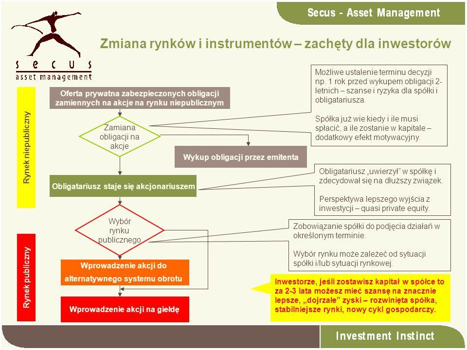Zmiana rynków i instrumentów – zachęty dla inwestorów Rynek niepubliczny Rynek publiczny Oferta prywatna zabezpieczonych obligacji zamiennych na akcje