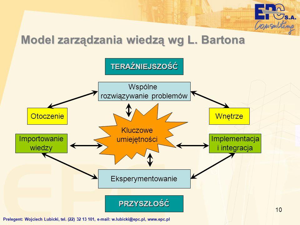 10 Model zarządzania wiedzą wg L. Bartona TERAŹNIEJSZOŚĆ PRZYSZŁOŚĆ Wspólne rozwiązywanie problemów OtoczenieWnętrze Importowanie wiedzy Implementacja